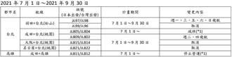 疫情衝擊大 日航7月起停飛高雄-成田航線