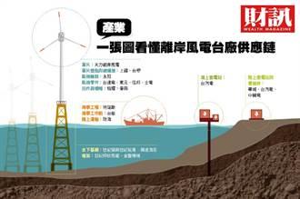 離岸風電進入黃金10年 一張圖看懂離岸風電台廠供應鏈