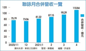 聯詠:全產品線需求強到年底