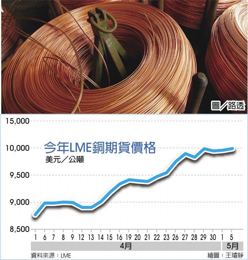 今年LME銅期貨價格