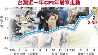 油料費、機票價格增幅站上40年新高 通膨拉警報 4月CPI年增2.09%