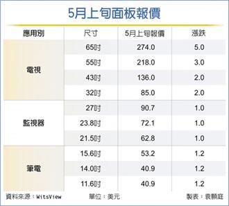 最新報價 電視面板5月漲幅收斂