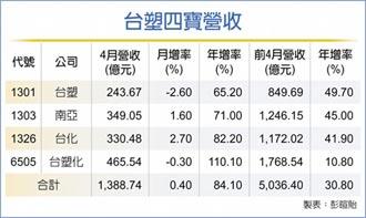 台塑四寶4月營收年增逾八成