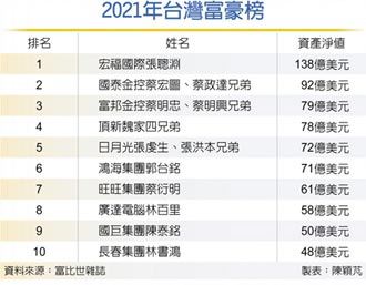 《富比世雜誌》公布最新台灣富豪榜 神祕鞋王登台灣首富