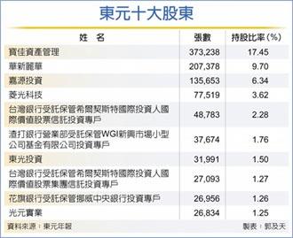 東元十大股東出爐 黃茂雄派占上風