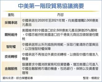 中美貿易談判 近期有望重啟