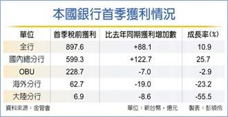 銀行3月投資 比去年多賺142億
