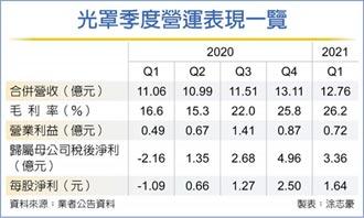 台灣光罩Q1威風 營收同期新高