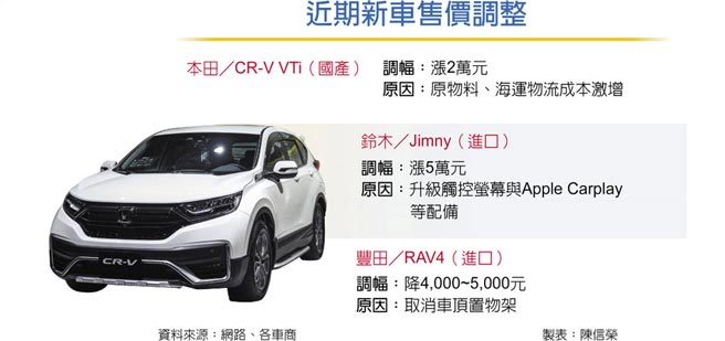 近期新車售價調整