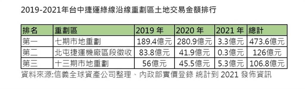 2019-2021年台中捷運綠線沿線重劃區土地交易金額排行