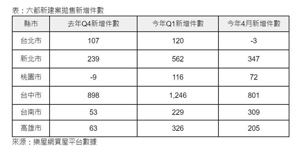 表:六都新建案拋售新增件數