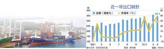 4月出口連十紅 年增38.7%