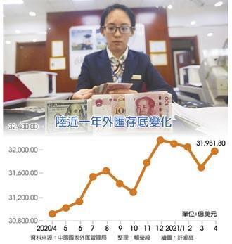 陸4月外匯存底 增逾280億美元
