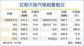 晶片荒 陸4月汽車銷量月減14%
