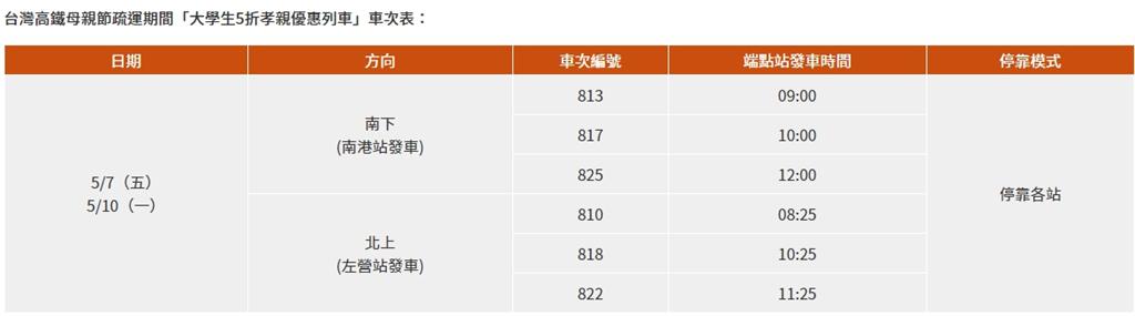 台灣高鐵母親節疏運期間「大學生5折孝親優惠列車」車次表。(圖/截自台灣高鐵官網)