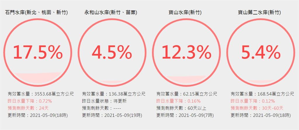 石門水庫蓄水量也跌破2成,蓄水率目前僅剩17.5%。(圖/截自水利署官網)