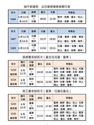 台鐵端午節連假加開120班列車 5/14起開放訂票