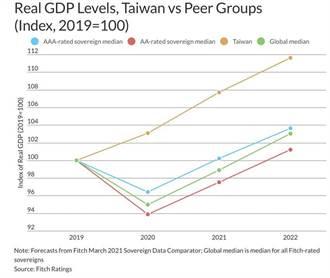 台灣GDP有多強?連3年突圍國際同儕