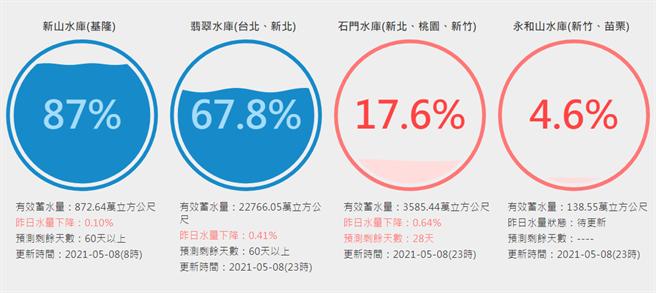 即時水情網站顯示,翡翠水庫蓄水量已跌破70%。