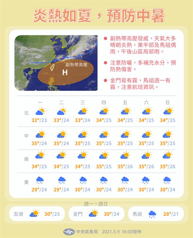 氣象局一周天氣預報,副熱帶高壓發威,各地多為晴時多雲、白天偏熱。(圖/氣象局粉專)