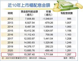 新高 上市櫃股息飆抵1.54兆
