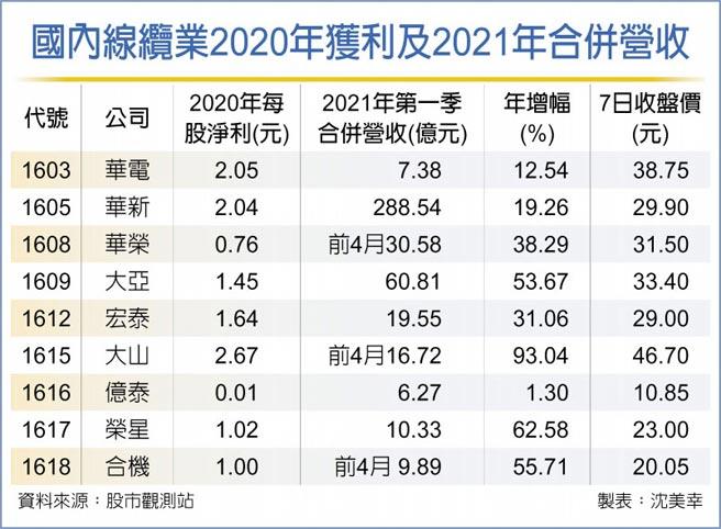 國內線纜業2020年獲利及2021年合併營收