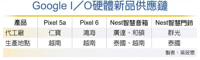 Google I/O硬體新品供應鏈
