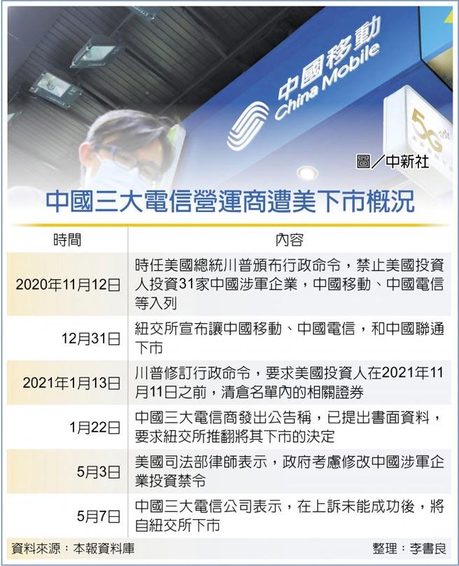 中國三大電信營運商遭美下市概況