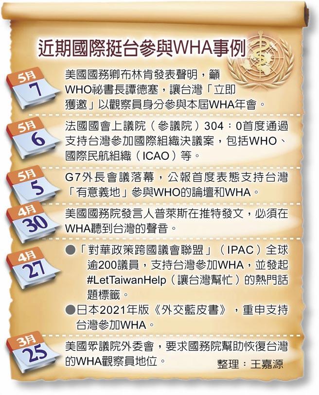 近期國際挺台參與WHA事例