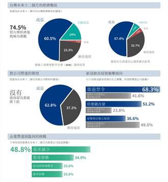 德商營運調查 多數認為台灣經濟今年下半年好轉