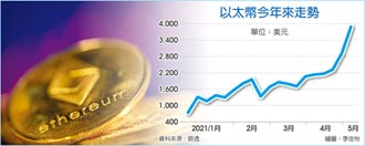 虛擬通貨漲不停 掀尋寶風潮