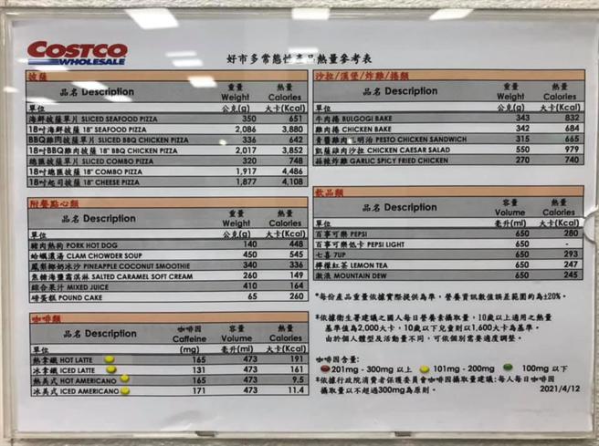 網友貼出好市多熟食區的常態性產品熱量一覽表。(圖/截自臉書Costco好市多 商品經驗老實說)