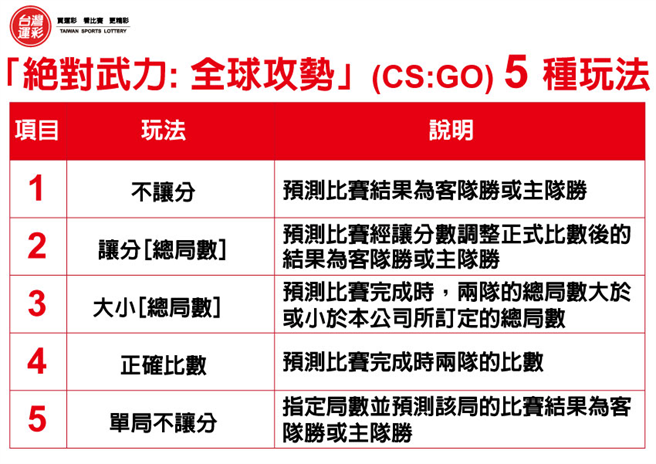 絕對武力全球攻勢5種玩法。(台灣運彩提供)