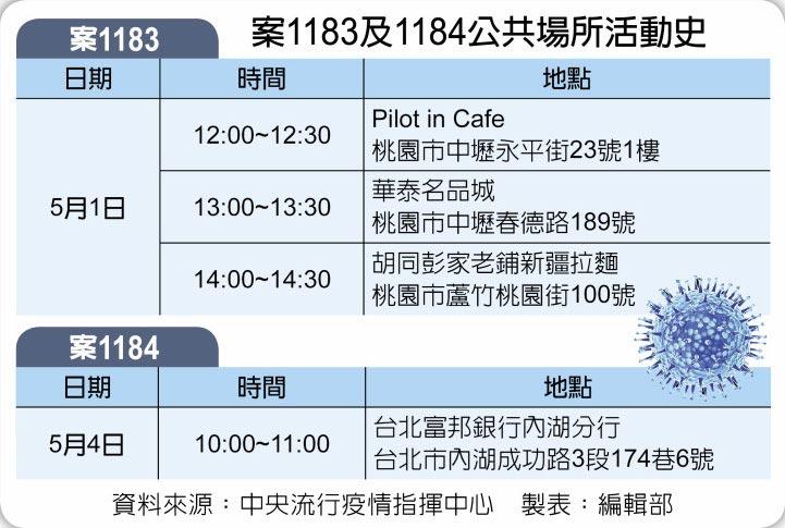 案1183及1184公共場所活動史
