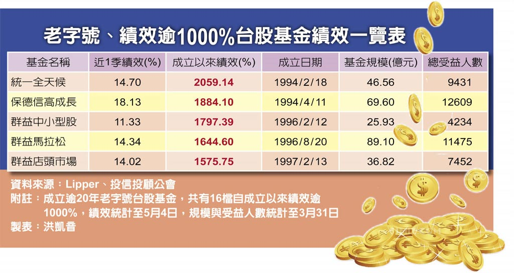 老字號、績效逾1000%台股基金績效一覽表