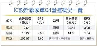 聯家軍Q3報價喊漲 ↑10~30%
