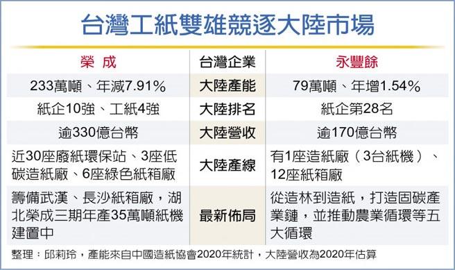 台湾工纸双雄竞逐大陆市场