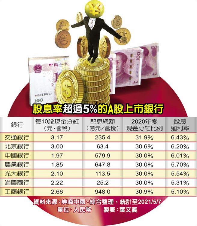股息率超過5%的A股上市銀行