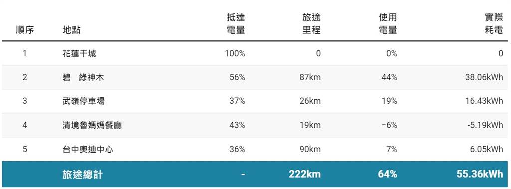 【Audi e-tron 55 花蓮→中橫→台中電耗測試】表內實際耗電度數乃由表顯里程與使用電量推估得來。e-tron 55配備95kWh電池,實際可用電量86.5kWh。(資料整理/DDCAR)