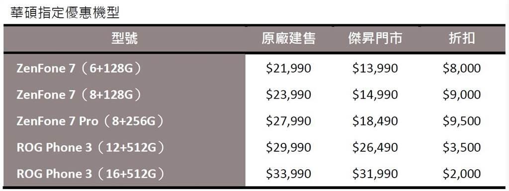 華碩新機發佈在即,傑昇通信華碩手機降價表格。(傑昇通信提供/黃慧雯台北傳真)