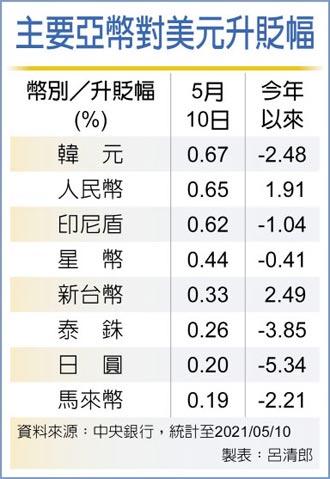 升值9.2分 新台幣單日漲幅 半個月最大