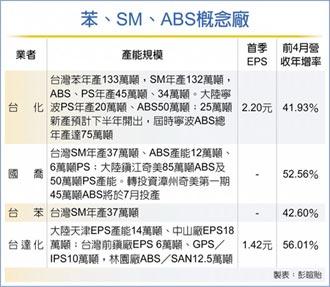亞洲苯價狂飆 創六年半新高