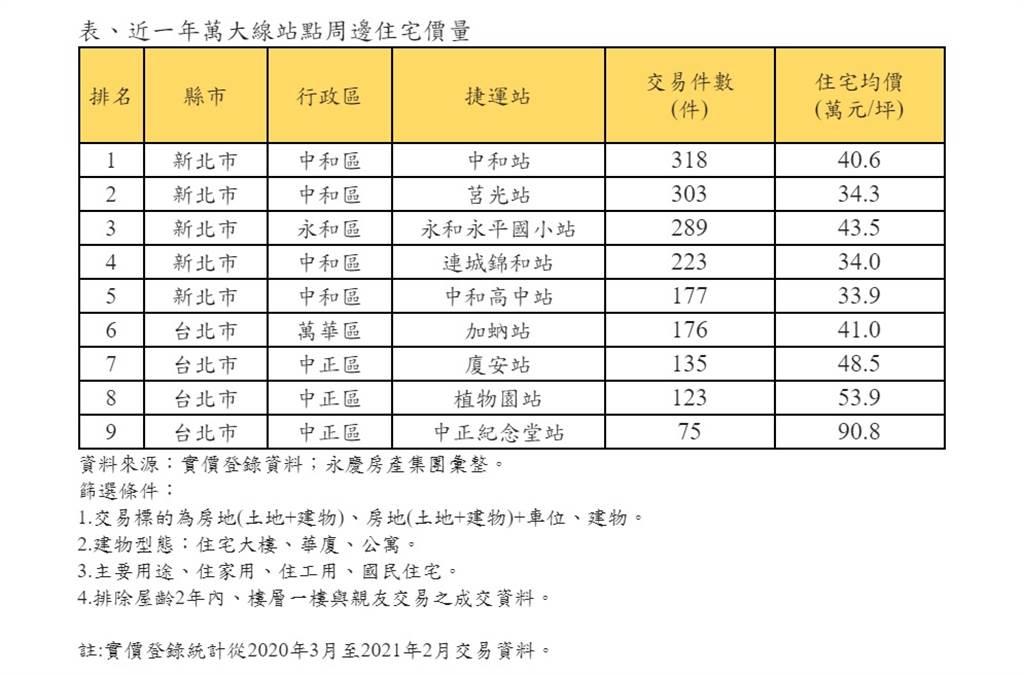 表、近一年萬大線站點周邊住宅價量