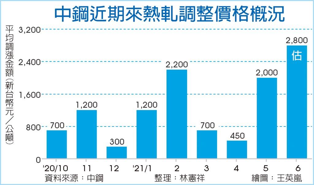 中鋼近期來熱軋調整價格概況
