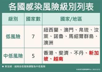 新加坡、越南疫情升溫 調為中低風險國