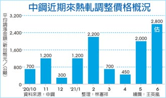 中鋼6月盤價 漲幅有望創高