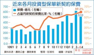 創金融海嘯以來新高比率 投資型保單熱賣 占率近六成