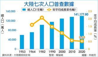 陸人口增速創新低 勞動力減