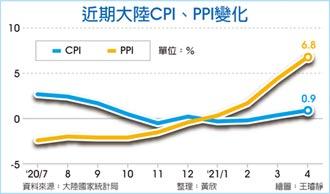 陸4月CPI、PPI雙走高