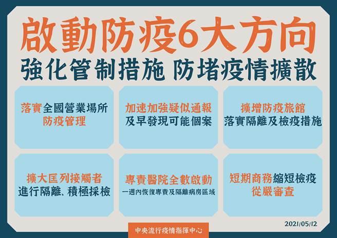 指揮中心今宣布啟動強制管制措施。(圖/指揮中心提供)